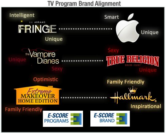 tv-brand-align-e-score-logos