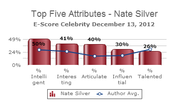Top_Five_Attributes_Nate_Silver_E-Score_Celebrity_2012_12_13 (1)