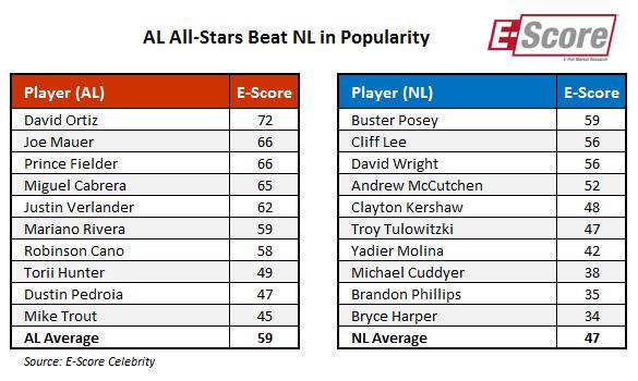 MLB All-Stars 2013