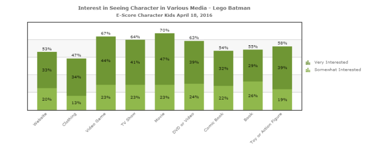 Interest_in_Seeing_Character_in_Various_Media_Lego_Batman_E-Score_Character_Kids_2016_04_18 (2)
