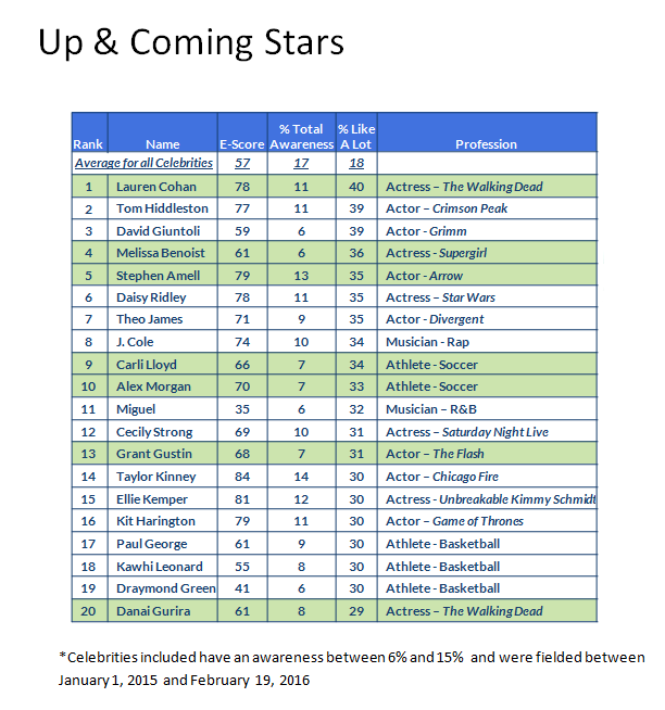 Up & Coming Stars- Final