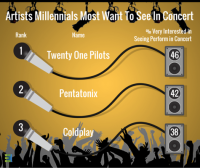 Artists Millennials Most Want To See In Concert.png