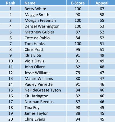 Top-Democrats-2016.png