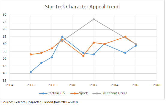 Star-Trek-Appeal-Trend-2