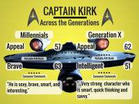 Captain Kirk Across the Generations.png