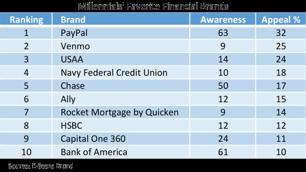 Millenials-Financial-Brands.png