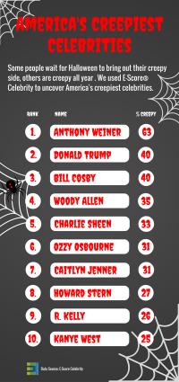Top 10 Creepiest Celebrities.png