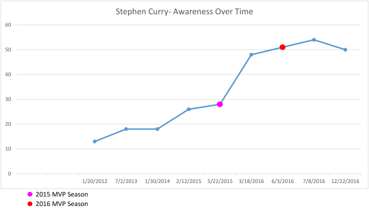 Stephen-Curry-Trend-Chart.png