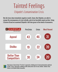 Chipotle Crisis.png