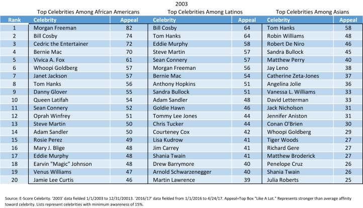 Top-Celebrities-Over-Time-2003.png