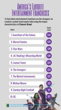 Top Entertainment Franchises.png